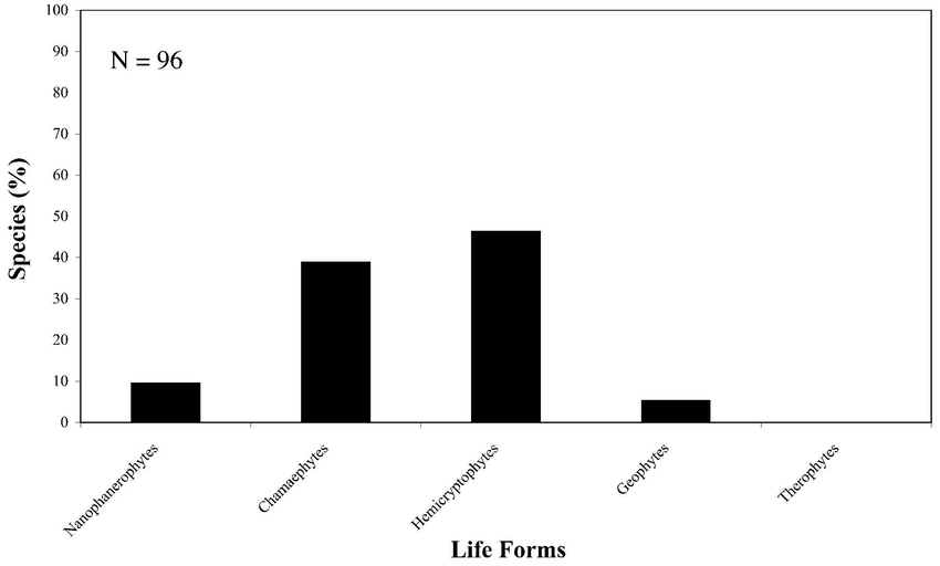 Life form spectrum (in %) according to Raunkiaer (1918) of the.