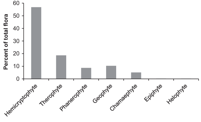 Share of life forms with respect to percent of total species number.