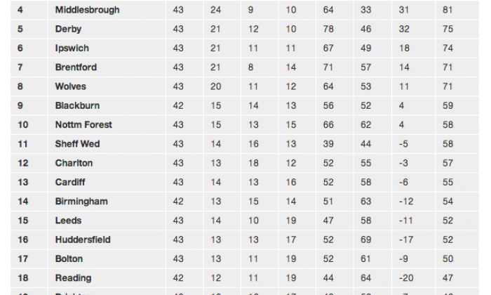 The 2014/15 Football League Championship table: as it stands and.