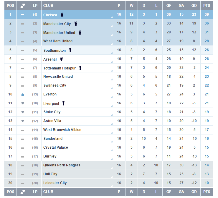 Premier League Table compared to 12 months ago.