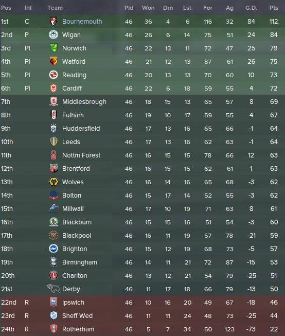 Best FM 2015 Tactics: Lower League 4.