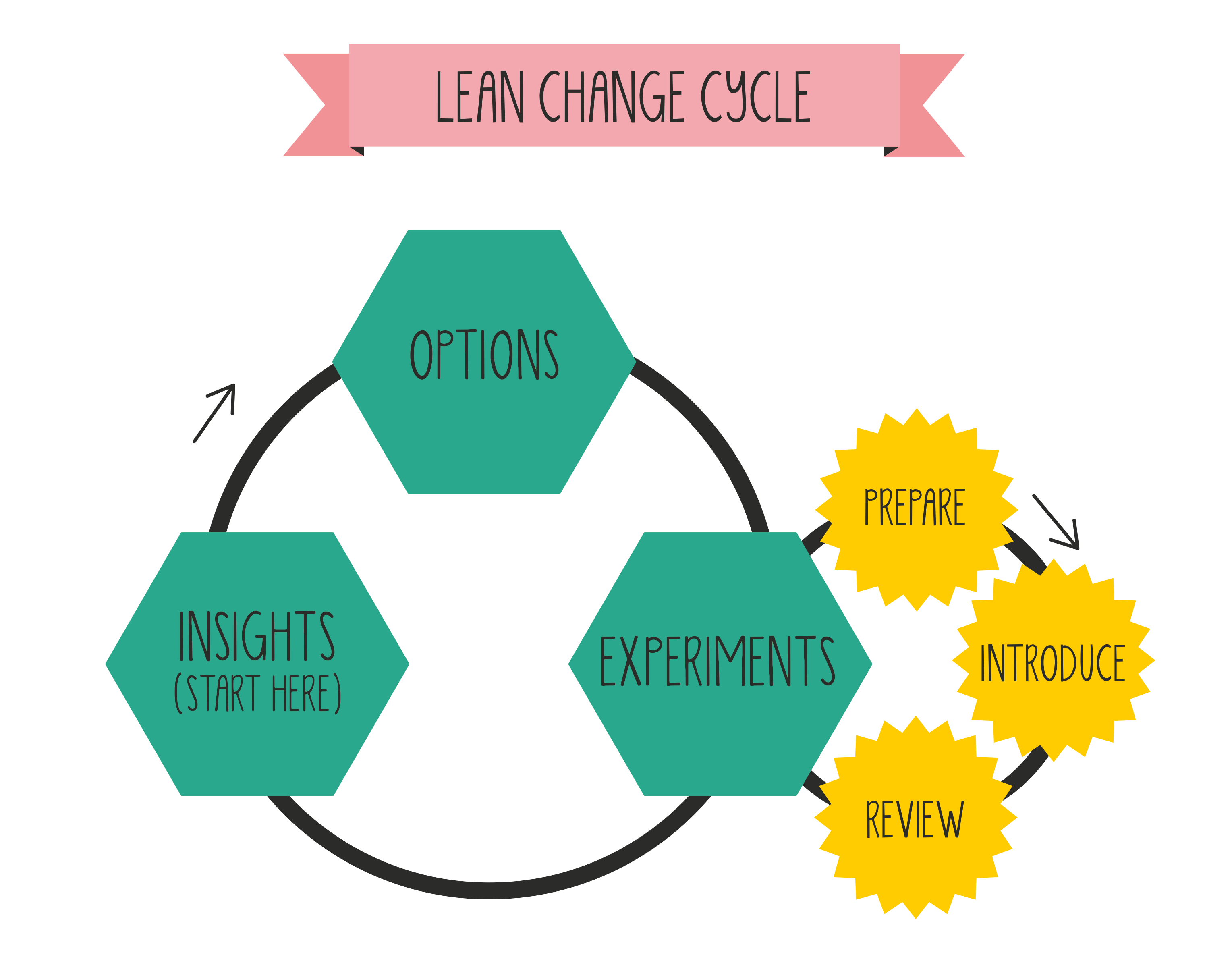 Lean Change Management.