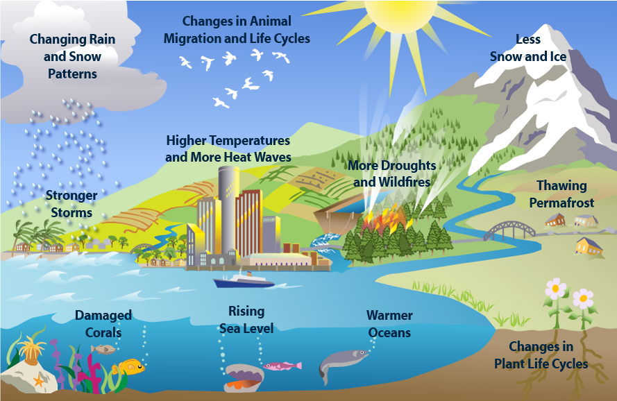 Weather and climate clipart.
