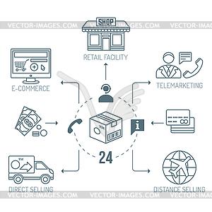 outline distribution channels finances goods.