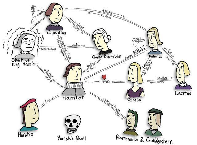 Hamlet Character Map by DanAllison, via Flickr.
