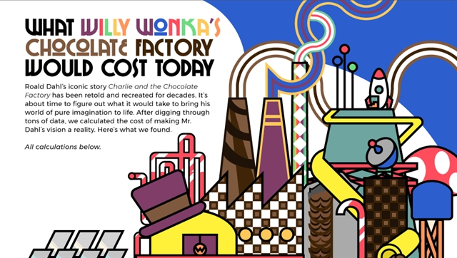 What Would It Cost to Operate Willy Wonka's Chocolate Factory.