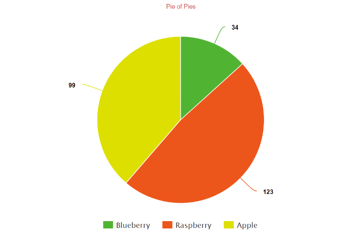 Create a Pie Chart, Free . Customize, download and easily share.
