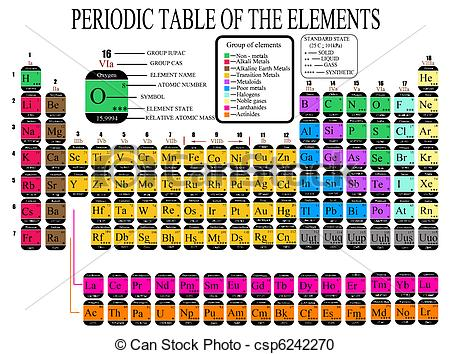 Vector Clipart of Periodic Table of the Chemical Elements.