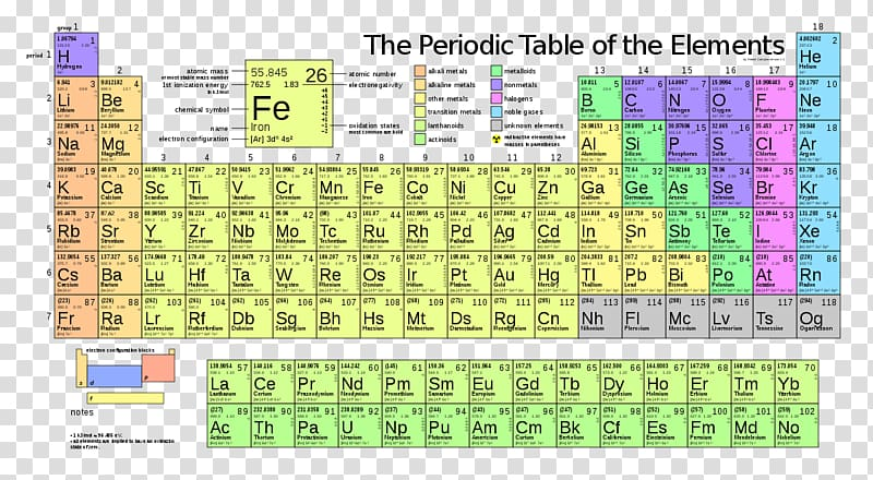 The Periodic Table of the Elements illustration, Periodic table.