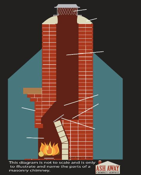 Masonry Chimney Repair & Care in Jacksonville, FL Florida Georgia.
