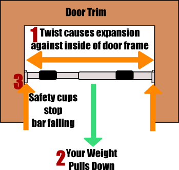 Best Home Doorway Pull Up Bar / Chin Up Bar Guide.