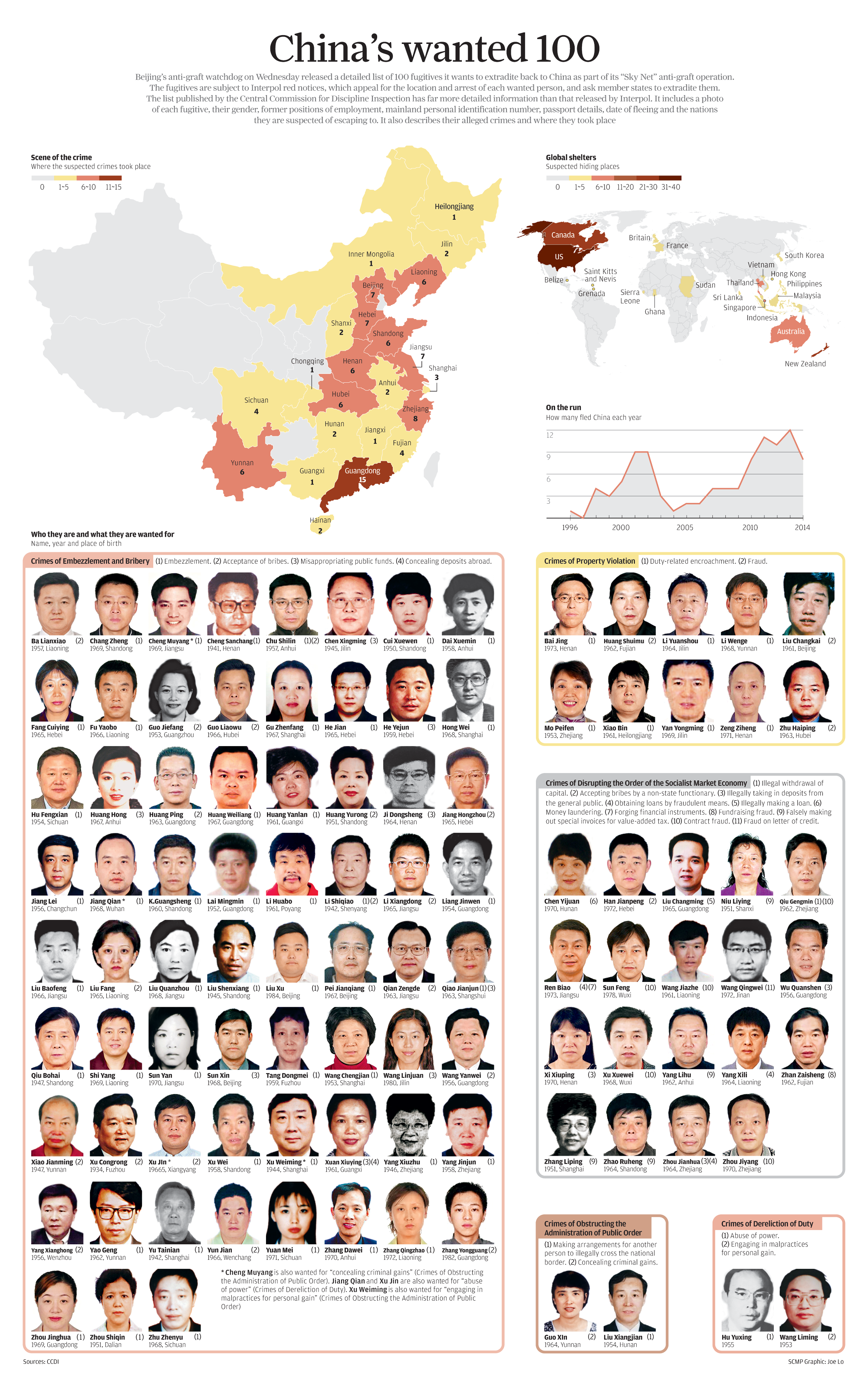 INFOGRAPHIC: China's Wanted 100.