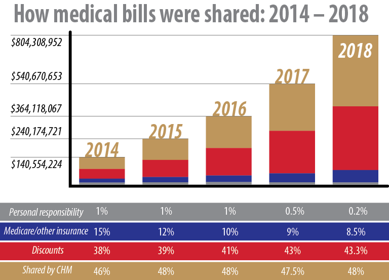 Discounts represent over 43 percent of medical bills sent to CHM.
