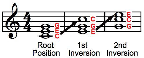 Chord C Piano.