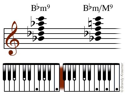 B Flat Minor Ninth Piano Chords.
