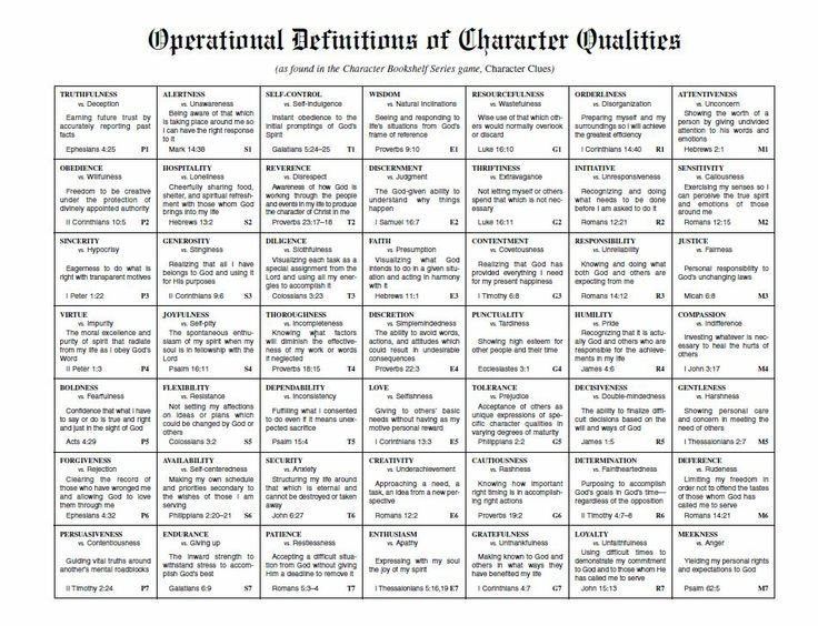 17 best images about Character traits on Pinterest.