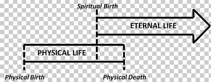 Eternal Life God Eternity Solus Christus Five Solae PNG, Clipart.