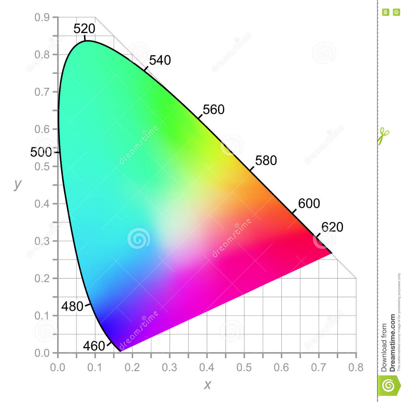 CIE Chromaticity Diagram.