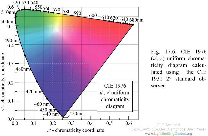 Chromaticity Diagram Clipart