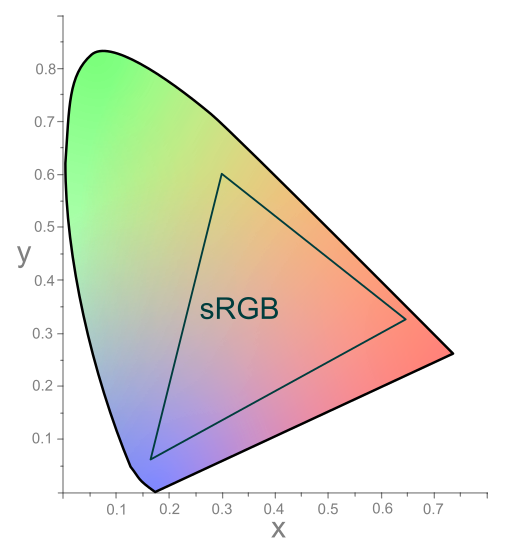Advanced Color Theory: What Is Color Management?.