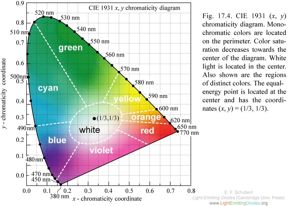 1000+ images about CIE Color Spaces on Pinterest.