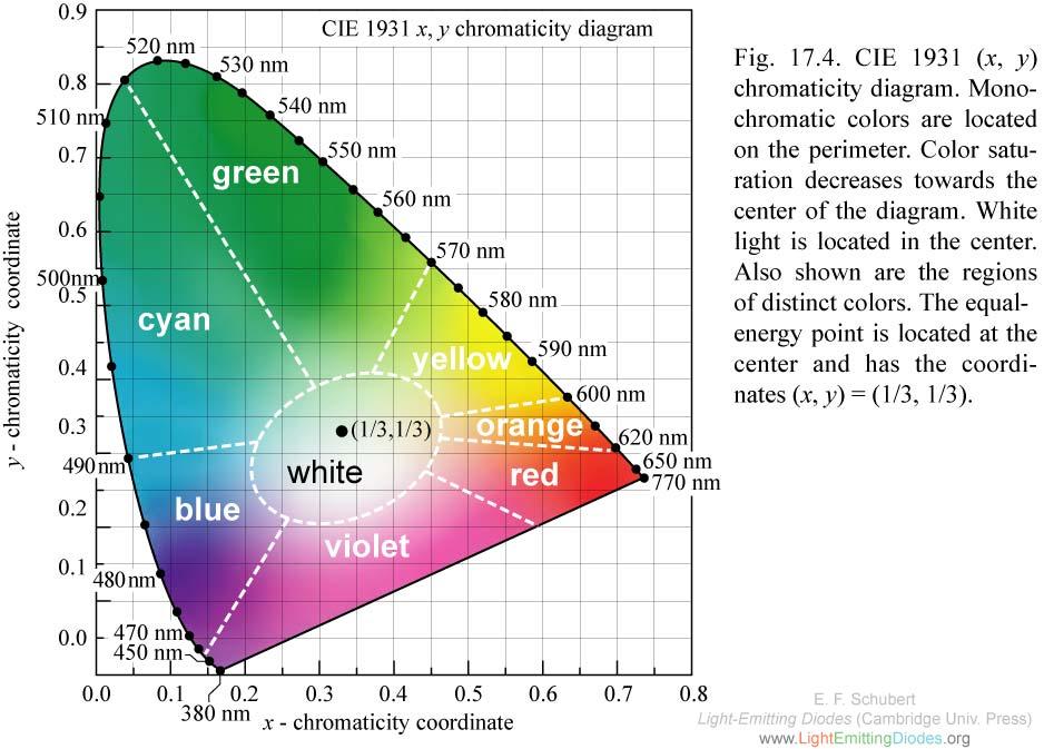 1000+ images about CIE Color Spaces on Pinterest.