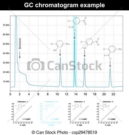 Vector Clip Art of GC chromatogram example.