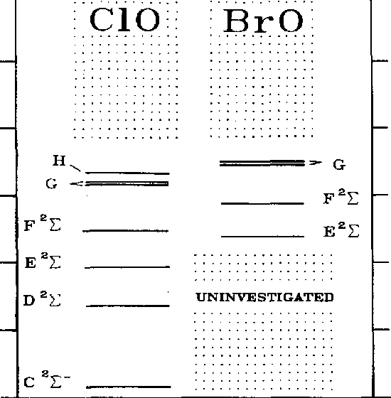 Summary of the known Rydberg states of cIa and Bra plotted as a.