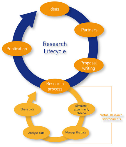 research lifecycle.