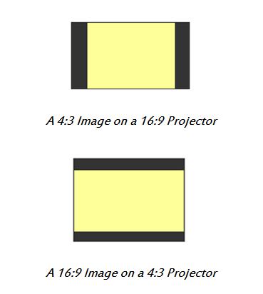 Understanding Aspect Ratios For Projectors.