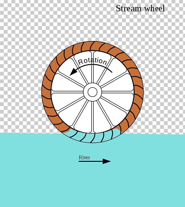 Water Wheel Electric Generator Watermill Engine.