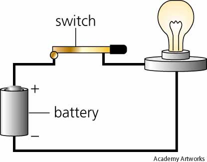 What is Electricity?.
