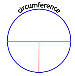 What is Circumference?.