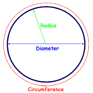 Circle Circumference Calculate.