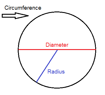Calculating the circumference of a circle (Pre.