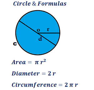 Circle Area, Circumference & Diameter Calculator.