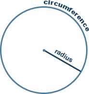 Circumference of a Circle Formula and Calculator.