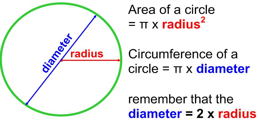 Formula for Circumference of a Circle Clip Art.