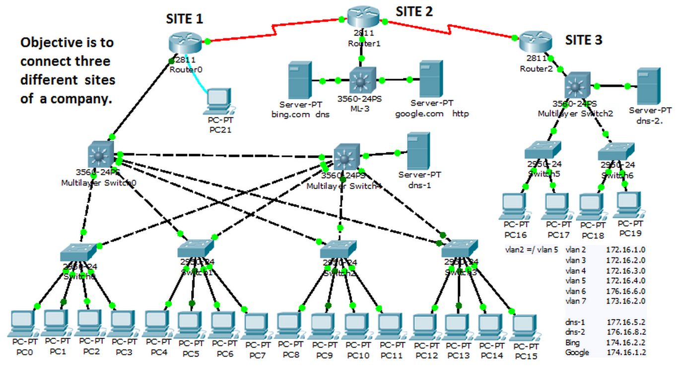 Cisco Packet Tracer 7.0 Free Download.