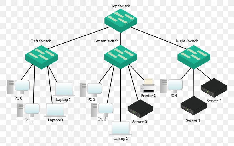 Computer Network Packet Tracer Cisco Systems CCNA Network.