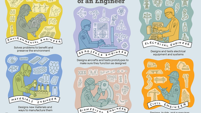 Engineering Careers—Job Description.