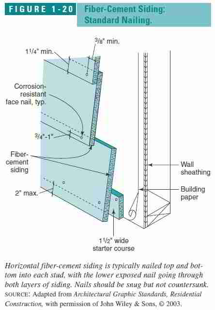 Clapboard Siding Dimensions Clipground