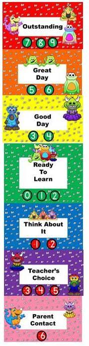 Dojo Classroom Behavior Clip Chart.