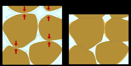 Sedimentary rock.