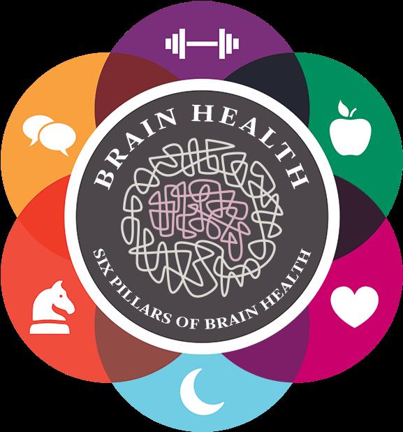 Cleveland Clinic Brain Health , Transparent Cartoon.