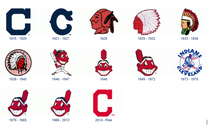 Chief Wahoo: A Look Back in History.