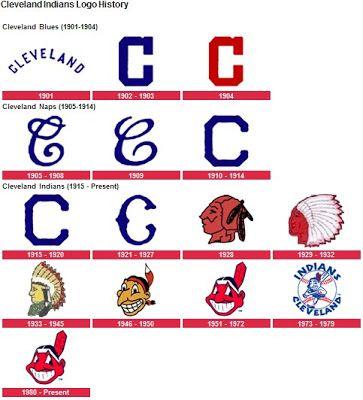 Cleveland Indians Logo History.