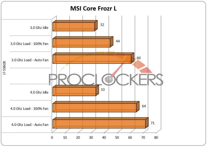 MSI Core Frozr L CPU Cooler Review.