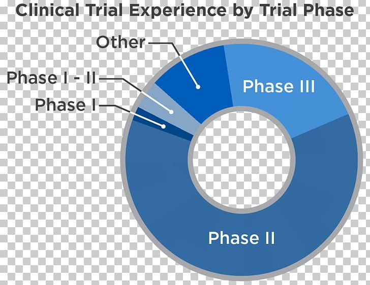 Clinical Trial Cancer Research UK Phases Of Clinical Research PNG.