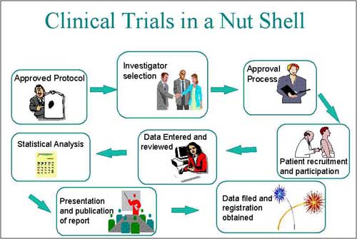 1000+ images about Drug Development / Clinical Research on.